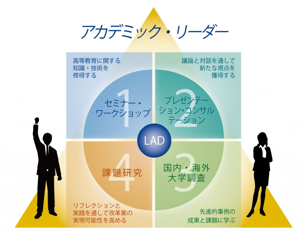 アカデミック・リーダー育成プログラム