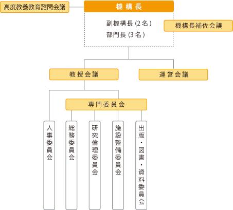 4.運営部門(「20160524修正)